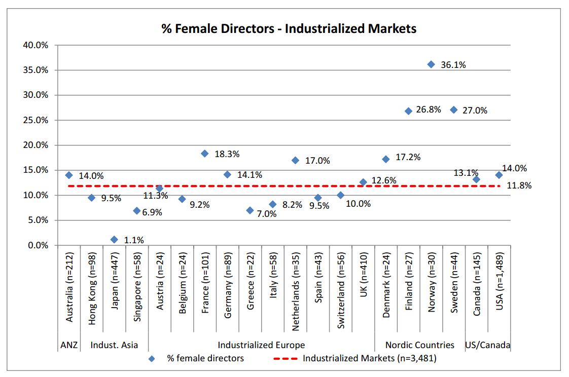 女性役員比率 2013 1 5