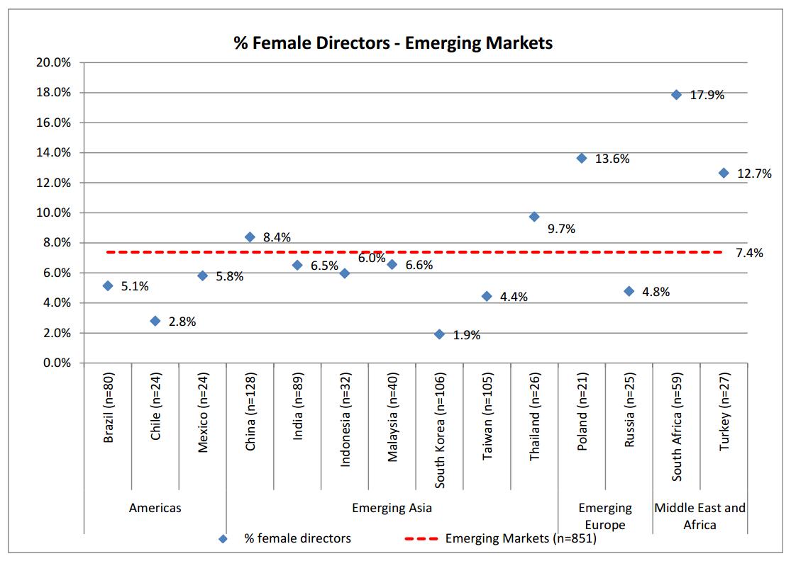 女性役員比率 2013 2 5