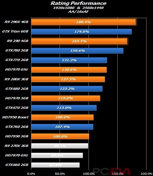 AMD-R9-290X-Performance.jpg