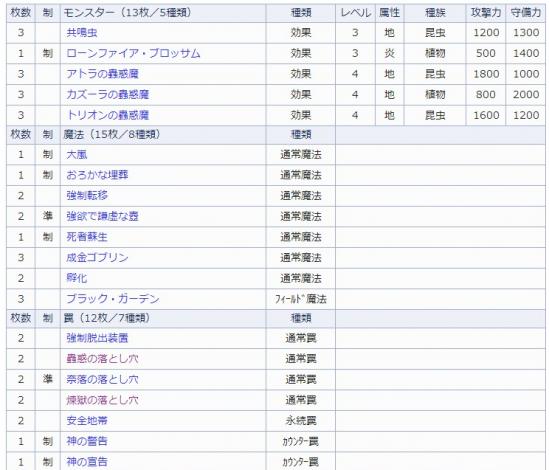 こわーくまぁ~ デッキ詳細 - 遊戯王☆カード検索