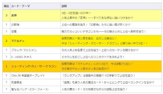 かーどビング通信 遊戯王ゼアル オフィシャルカードゲーム (1)