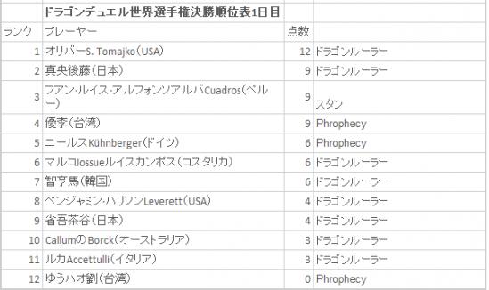 遊戯王! トレーディングカードゲーム»決勝順位 - 1日目 (1)