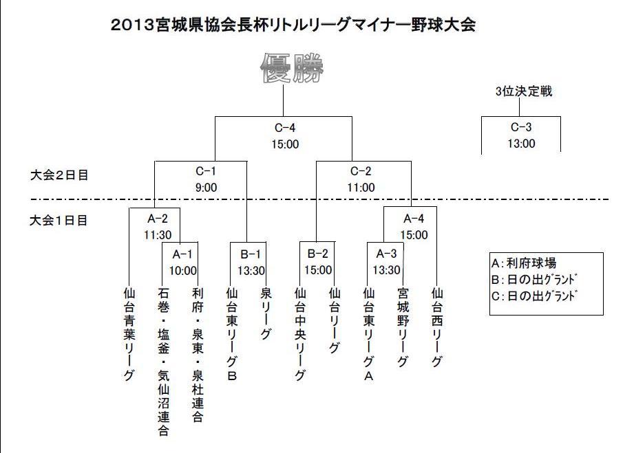 H25マイナー県大会トーナメント