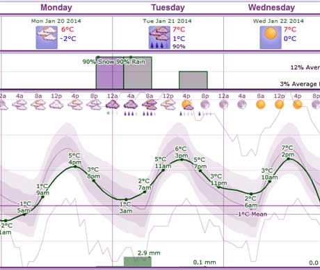 WeatherSparkの千葉市の予報