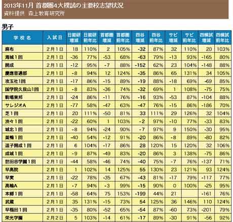 2013年11月 首都圏4大模試の主要校志望状況