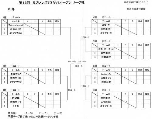 枚方メンズひらり6部トーナメント表