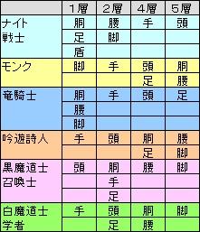 バハムートドロップ表