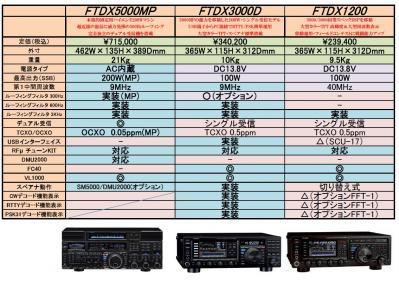 FTDX1200HIKAKU.jpg