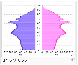 日本人口ピラミッド