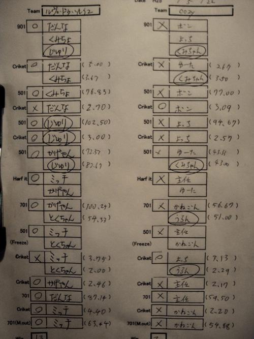 第3戦スタッツ表
