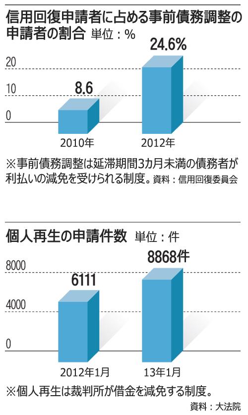 2013/3/11 債務延滞が増加、モラルハザードに懸念 【朝鮮日報日本語版】