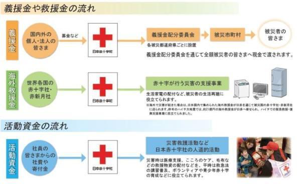 「義援金」「海外救援金」「活動資金」の違いについて