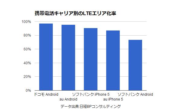 「LTEが最もつながるのはドコモ、高速なのはau」日経BPコンサルが全国1000カ所調査