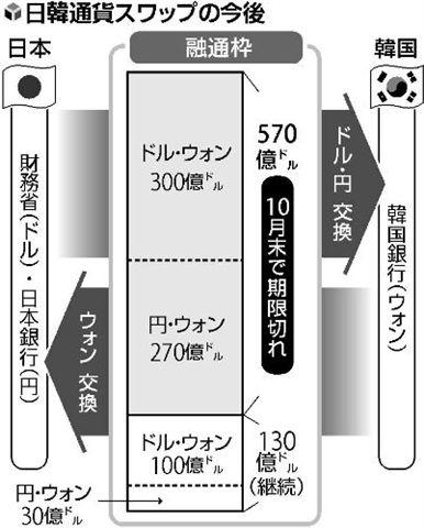 「チェンマイ・イニシアチブ」の130億ドル(現在1兆3千億円)の日韓通貨スワップ枠は、今も尚そのまま残っている。