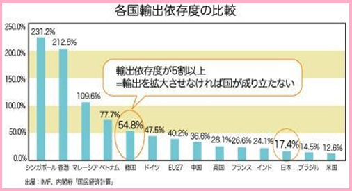 出典:IMF、内閣府「国民経済計算」我が国の輸出依存度は低い