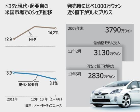 日本車が韓国で値引き攻勢、円安効果で