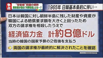 日本は韓国に対し朝鮮半島に残した財産や資産が韓国による賠償要求額を大きく上回ったため双方の請求権を相殺したうえで経済協力金 計約8億ドル当時の韓国の国家予算の2倍強を支払う→両国の請求権が最終的に解決