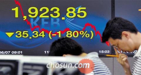 7日のソウル株式市場では、韓国総合株価指数(KOSPI)が前日比1.8%安の1923.85ポイントで引けた。中でもサムスン電子が外国人の売り攻勢で6.2%も急落した。/写真=全基炳(チョン・ギビョン)記者