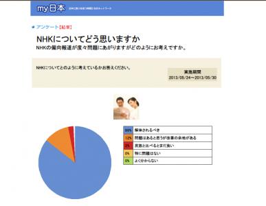 大手SNSアンケートで判明大手政治経済系SNS「my日本」が行った調査で、「NHKを解体すべき」と考える人が86%に上ることが判明した
