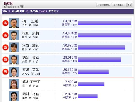 熊木美奈子 板橋区当初の当選予想は覆り、まさかの落選となった!有田芳生に韓国旗とマンセー!の声援