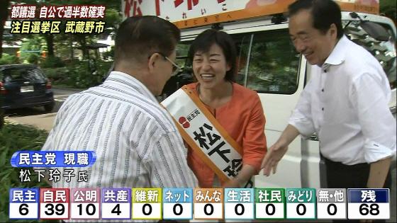 東京都議選 2013年6月23日 武蔵野市 菅直人の応援で落選