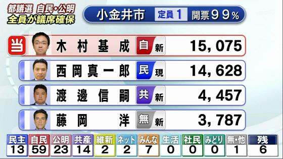 東京都議選 2013年6月23日 小金井市 菅直人の応援で落選