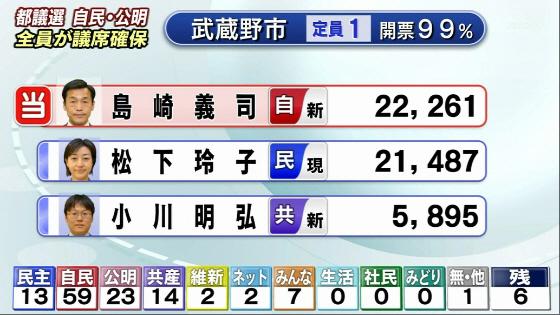武蔵野市東京都議選 2013年6月23日 小金井市 菅直人の応援で落選