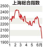 海株、4年半ぶり安値