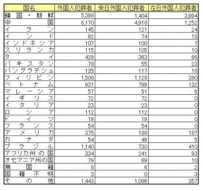 国別の外国人犯罪者の総数と来日外国人犯罪者の総数は以下のようになる