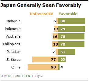 However, anti-Japan sentiment is quite strong in China, where 90% of the public has an unfavorable opinion of Japan, and in South Korea (77% unfavorable)