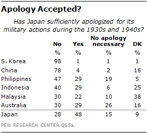 neither the Chinese nor the Koreans believe Japan has sufficiently apologized for its military actions during the 1930s and 1940s