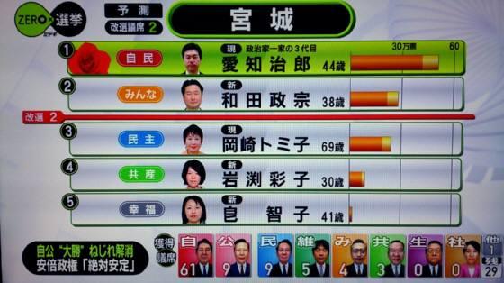 宮城選挙区 岡崎トミ子大苦戦