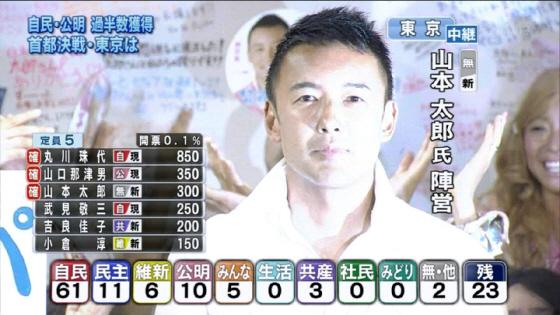 山本太郎に当確(東京選挙区)NHK