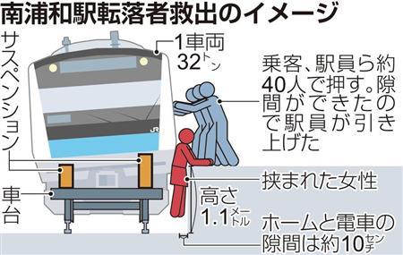 車内やホームにいた利用客約40人が車両を押し、隙間を作りだして女性を救出。京浜東北線は最大で8分の遅れが出た。