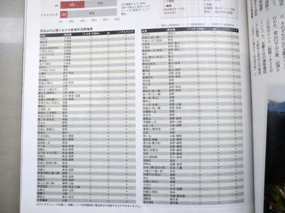 2009年11月調査