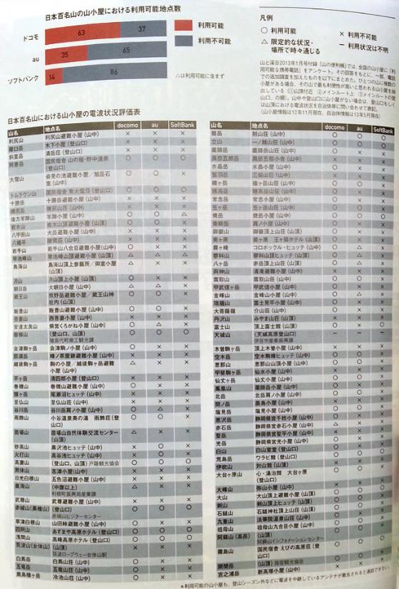 ZOiHTbb2012年11月の最新調査(プラチナ開始4ヶ月後)