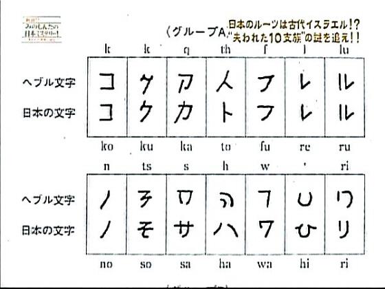 「コ」「ク」「フ」「レ」「ル」など、日本のカタカナ、ひらがなとヘブル文字の形、発音が似ているものがたくさんある