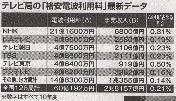 テレビ局の格安電波利用料 平成24年2月6日(月)発売 「週刊ポスト」2012 年2月17日号「電波オークション潰し」で、2兆円の国民資産はドブに捨てられた