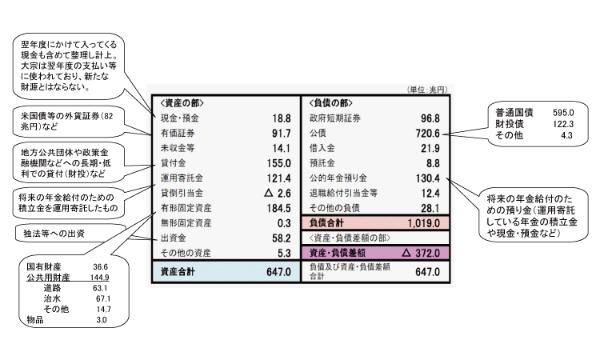 平成21年度、日本政府の財務書類(貸借対照表)の概要