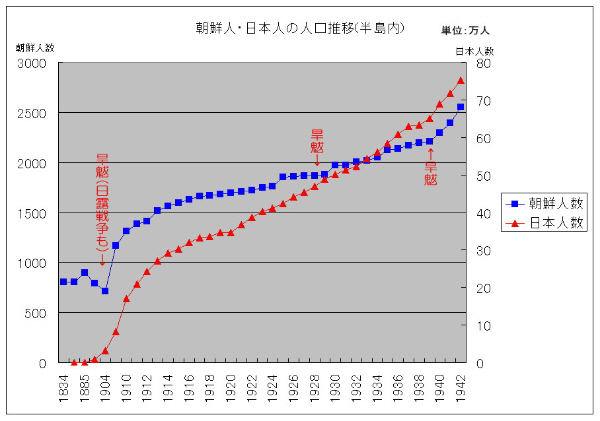 朝鮮半島内の朝鮮人と日本人の人口推移