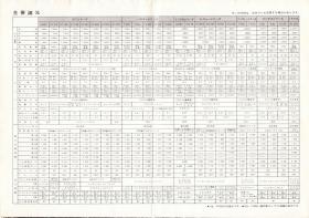 ... 総合カタログ1975年主要諸元