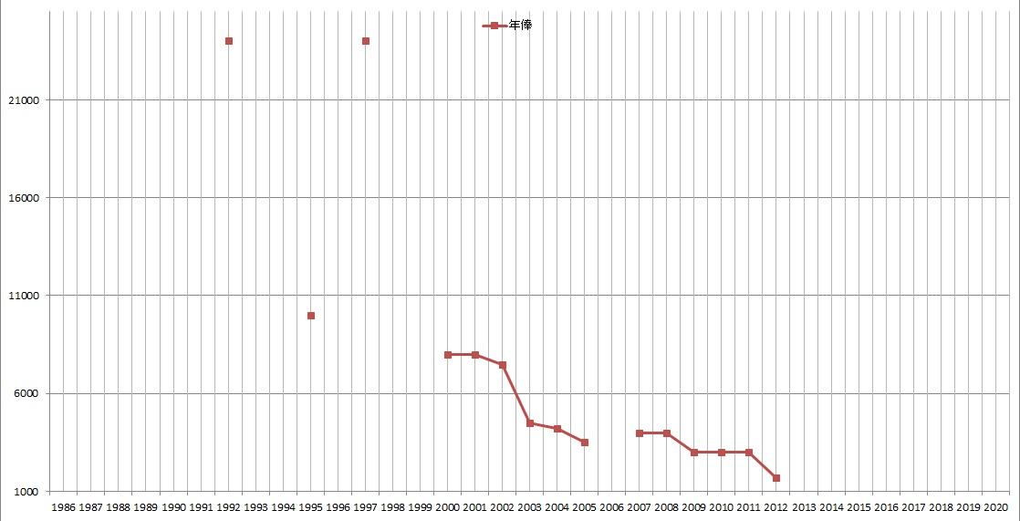 三浦知良の年俸[2014年までの推移]