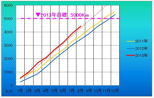 201308 累計距離