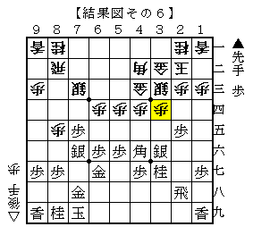 単に▲3六銀の変化 結果図その6