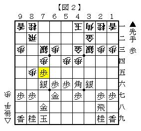 ▲7五歩のこじ開けがある 図2