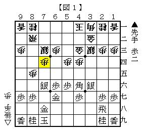 ▲7五歩のこじ開けがある 図1