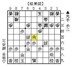 ▲7五歩のこじ開けがある 結果図