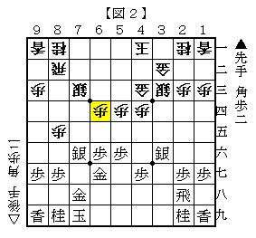 △6四角が最善の対抗策 図2