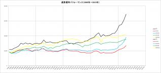 通算パフォーマンス(2009~2013年)_4月