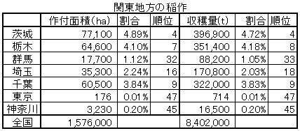 関東地方の稲作